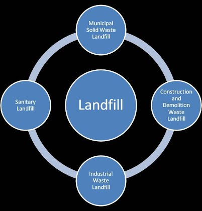 Types Of Landfills Waste Management Alternatives