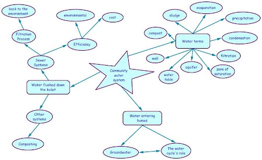 Concept Map   Water Resources