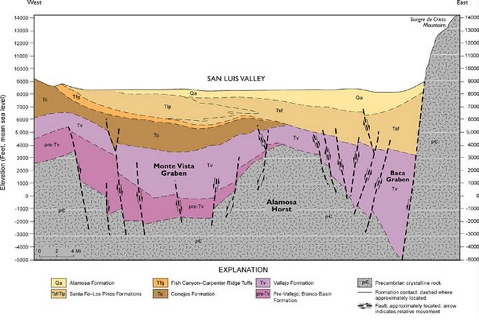 geologic map of usa geologyofthesanluisvalley   waterwatchalliance