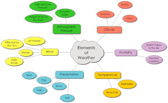 Weather Concept Maps   weather&technology