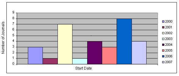 Figure 1. E-Journals Examined by Publication Start Date