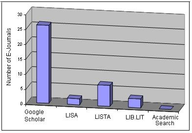 Figure 4. Coverage of E-Journals by Commercial Databases & Google Scholar