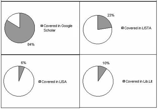 Figure 5. Percentage of E-journal Coverage by Databases and Google Scholar
