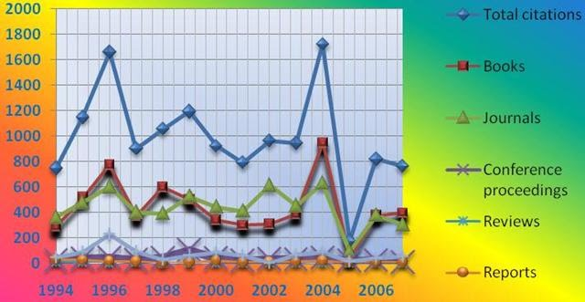 As previously discussed  journals were the format most commonly cited   Cited articles came from a total of     journal titles