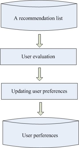 The user preference processing phases of the proposed model