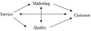 Marketing: Relationships between Service, Quality and Customer
