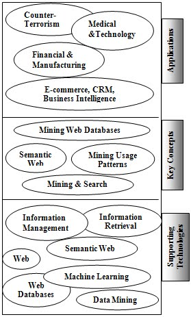 Simple data mining research papers