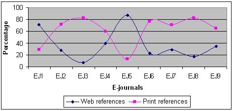 Percentage of web references and print references in different e-journals