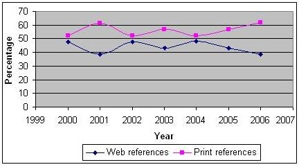 Percentage of web references and print references in different e-journals by year