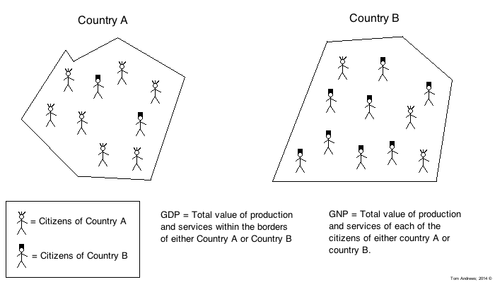 differentiate between gdp and gnp