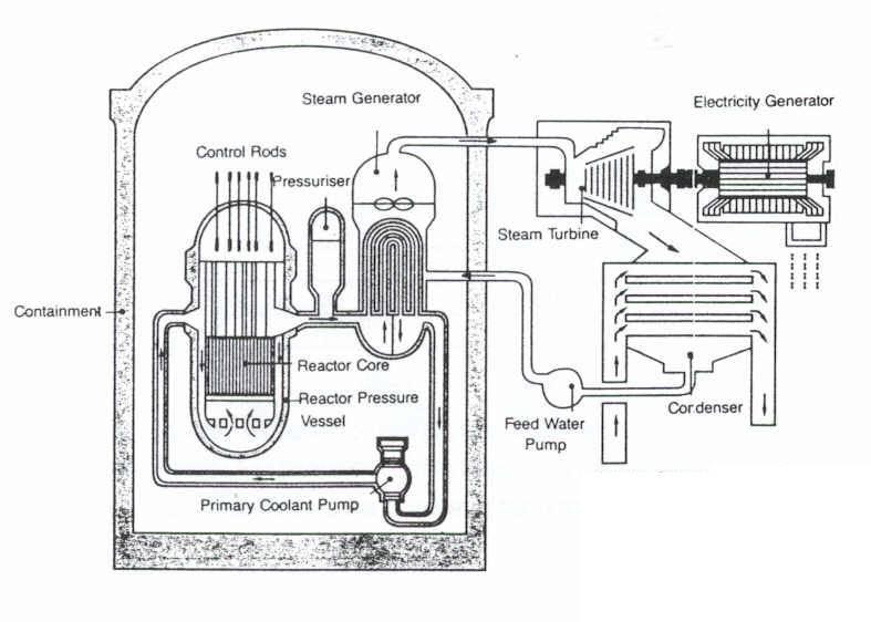 fusion reactor blueprint