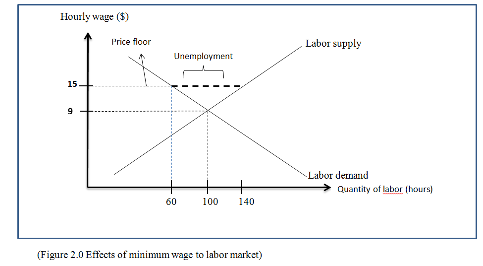 the effect of minimum wage policy Much of the best research has carefully isolated the effects of minimum-wage increases by comparing economic activity in center on policy initiatives.