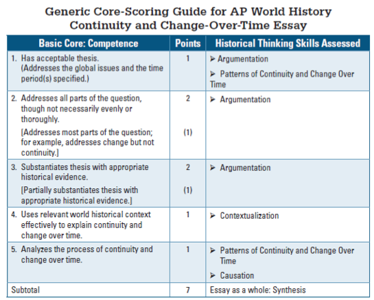 dbq essay ap world history rubric The dbq is worth 25% of a student's overall score on the ap world history, ap us history, and ap european history exams it.