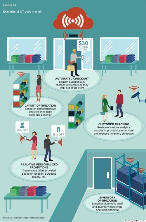Example: Retail - Applications of Internet of Things (IoT
