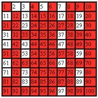 All the numbers left are prime numbers from 1 through 100.