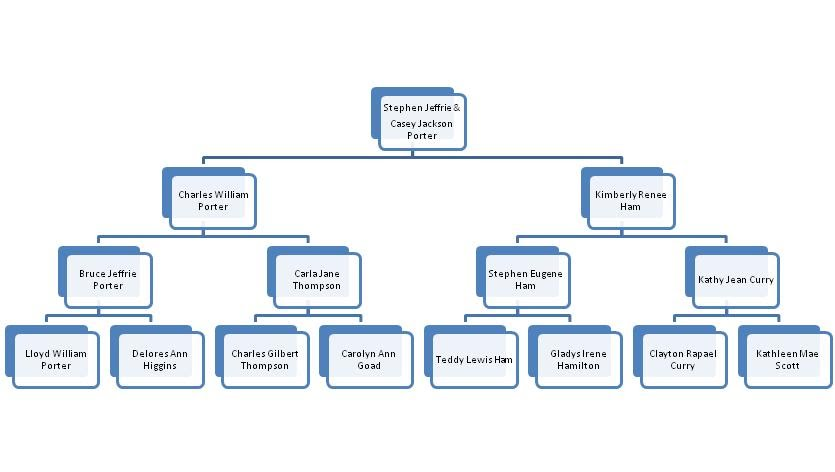I Have Placed Family Trees Of Each One These Great Grandparents Into Google Docs
