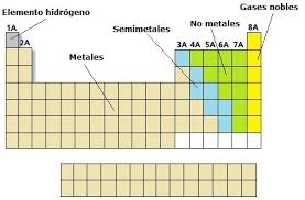 tabla periodica metales metaloides no metales gases nobles thank you for visiting flavorsomefo nowadays were excited to declare that we have discovered an - Tabla Periodica En Metales No Metales Y Metaloide