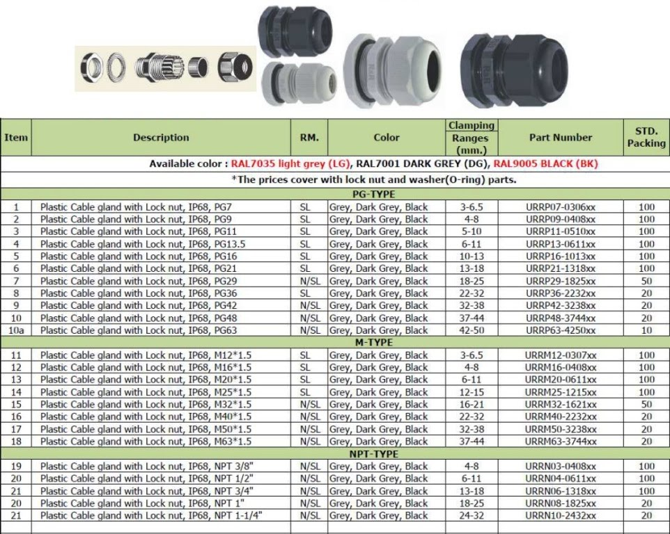 A2f Cable Glands Ex Cable Glands Willengineeringsupply