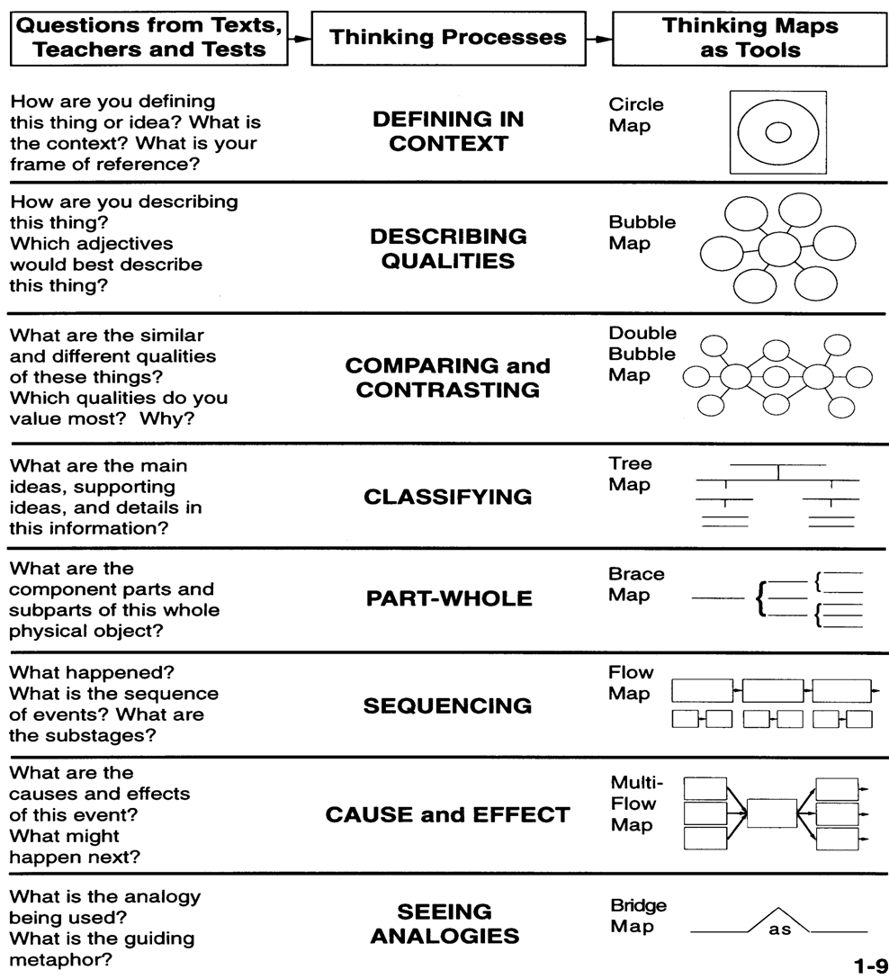 critical thinking graphic organizers Organizing thinking lessons integrate content instruction, critical thinking, and graphic organizers to help students.