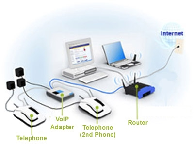 VOIP setup with ATA and regular phones