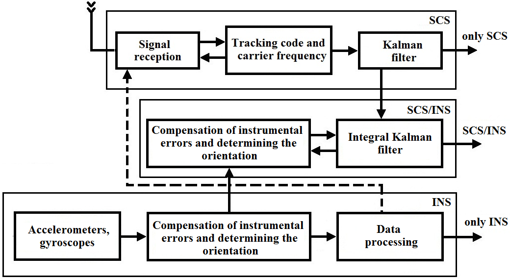 the soar papers research on integrated intelligence In this paper, we examine the motivations for research on cognitive  in this  document, we examine some key issues that arise in the design and study of  integrated  recently, soar has supported a number of intelligent agents that  control.