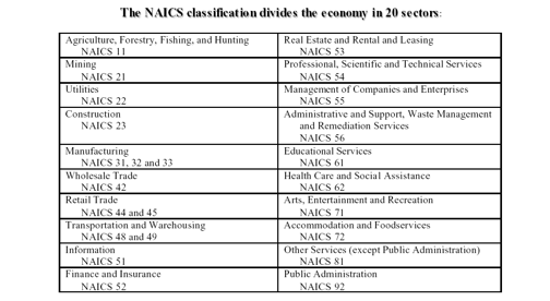 Naics Codes Wmu Market Research Guide