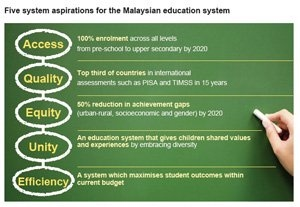 Reflection 1 malaysian education blueprint and global education teaching is the foundation of our educational system without teachers education as we know it would simply not exist teachers play an important role in malvernweather Choice Image