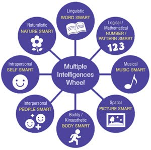 Reflection 4 Multiple Intelligences and learning styles