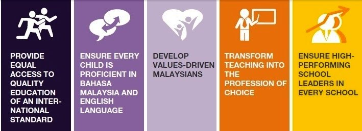 Reflection 1 malaysian education blueprint and global education the blueprint focuses on six student attributes malvernweather Choice Image