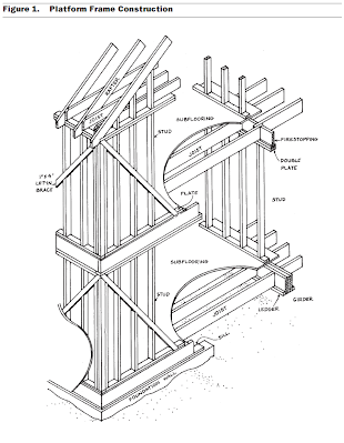 Platform Framing - Wood Framing Systems