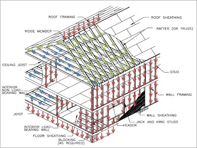 System description wood framing systems typical load transfer path on a wood frame publicscrutiny Images