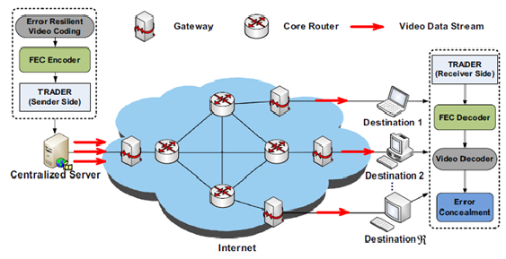 transmission of multimedia data over wireless Packet loss or error a measure (in percentage) of error rate of the packetized  data transmission packets get lost or garbled, such as over the internet they  may.