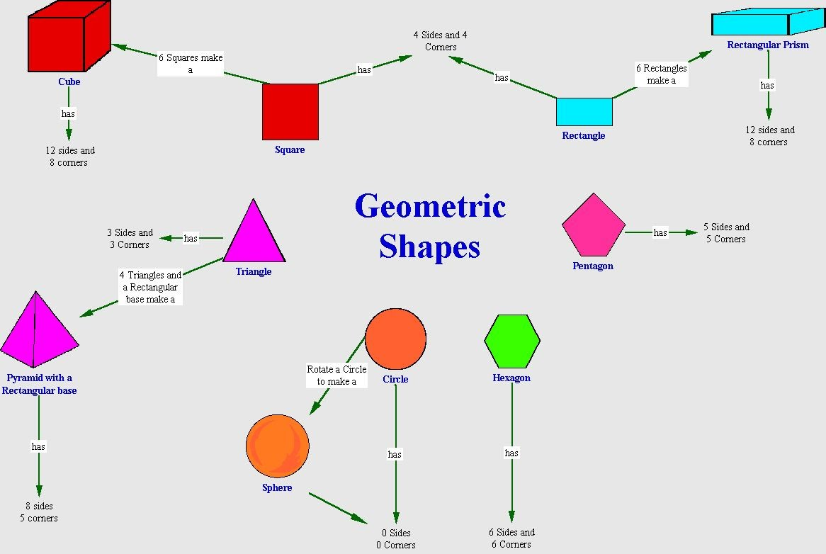 geometric shapes concept maps pinterest