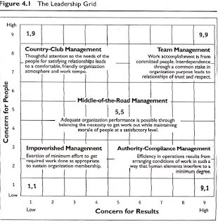 blake and moutons managerial leadership grid