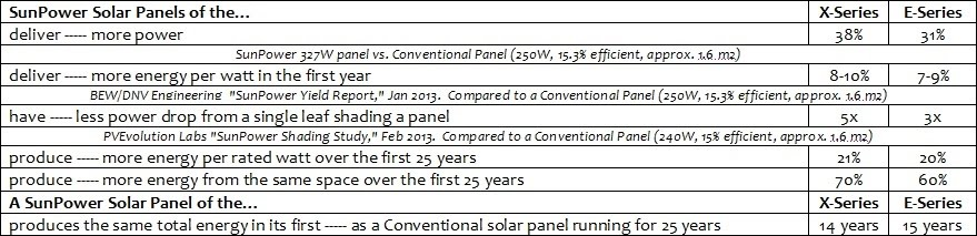 https://sites.google.com/site/santafesolarresearch/what-panel-to-choose/SunPower%20E-series%20vs%20X-series.jpg?attredirects=0