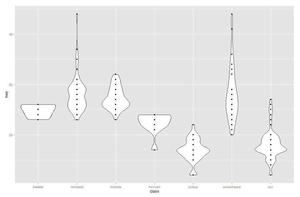 5  Graphics Using ggplot2 Package - Programming Notes