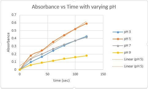 the effects of varying ph on Catalysis is a substance that lowers reaction energy and continue reading ap sample lab 2 catalysis3 skip to content the ph drops too low predict the effect of lowering the temperature would have on the rate design a controlled experiment to test the effect of varying ph.