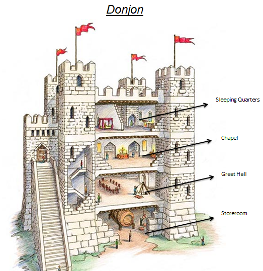 Features of a medieval castle year 8 medieval castles for Castle architecture design