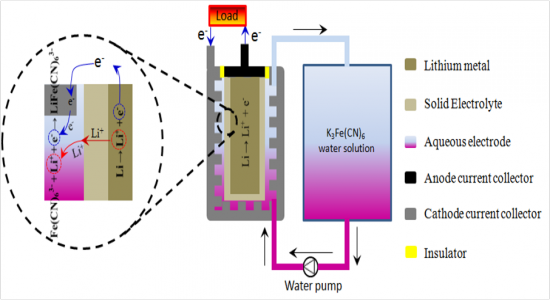 Energy Conversion and Storage Devices