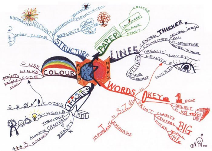Art Mind Map Mind Mapping   Yr 9 Art and Design Art Mind Map