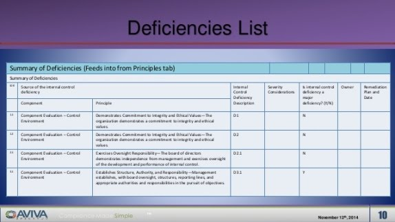 Deficiency Summary