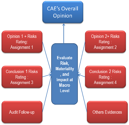 Contoh Laporan Internal Audit Opini Keseluruhan Overall Opinion Internal Auditor S Corner