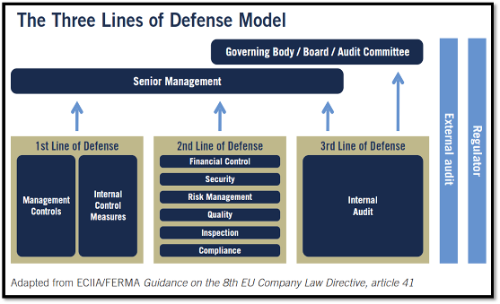 The Three Lines of Defence Model