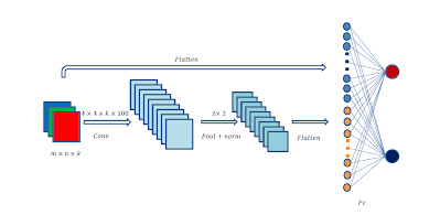 "Fig. 3. Basic structure of the CNN used in this work. ""conv"" , ""pool"" , ""norm"" and ""Fc"" stand for convolutional layer, pooling layer, normalization layer and fully connected layer, respectively. The ConvNets is randomly initialized without training."