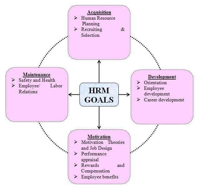 hrm practice in banking sector Human resource management best practices and firm  accounting profits in the bank sector  hrm best practices and firm performance in.